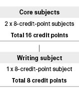 Course diagram: C04298