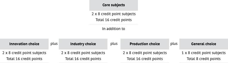 Course diagram: C04394