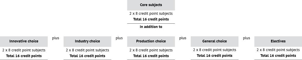 Course diagram: C04411