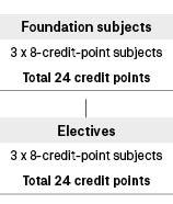 Course diagram: C07125