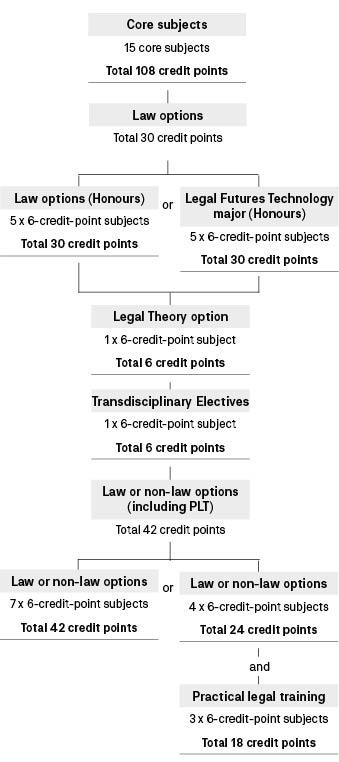 Course diagram: C09083
