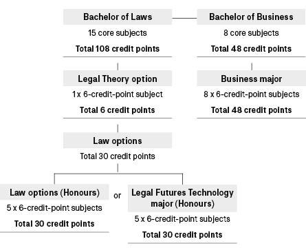 Course diagram: C09084