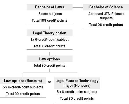 Course diagram: C09085