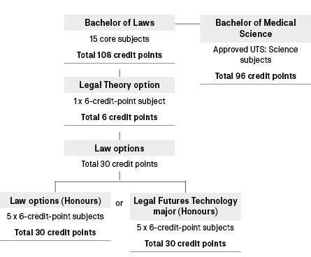 Course diagram: C09086