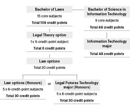 Course diagram: C09088