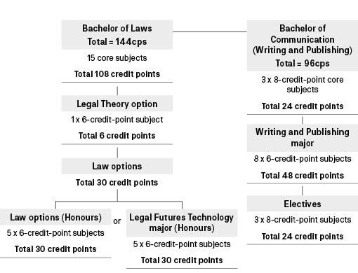 Course diagram: C09089