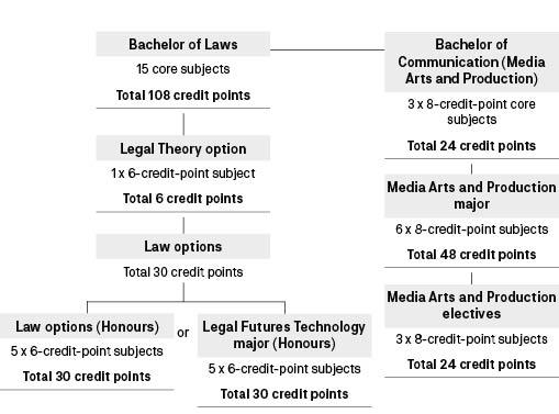 Course diagram: C09094