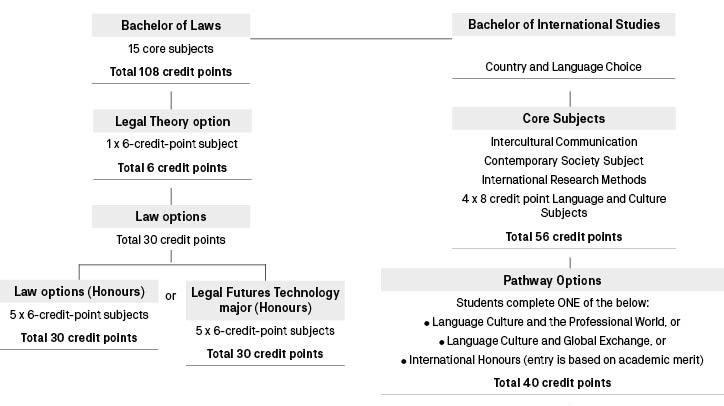 Course diagram: C09097