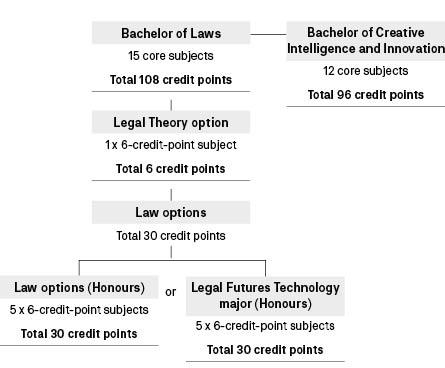 Course diagram: C09098