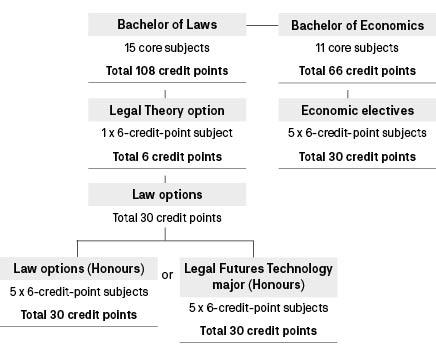Course diagram: C09120