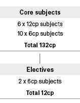 Course diagram: C10004
