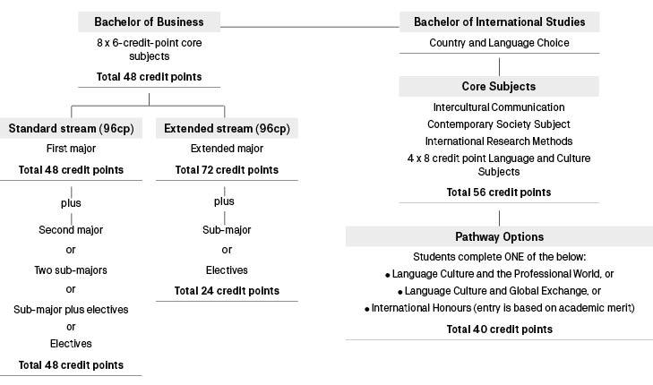 Course diagram: C10020