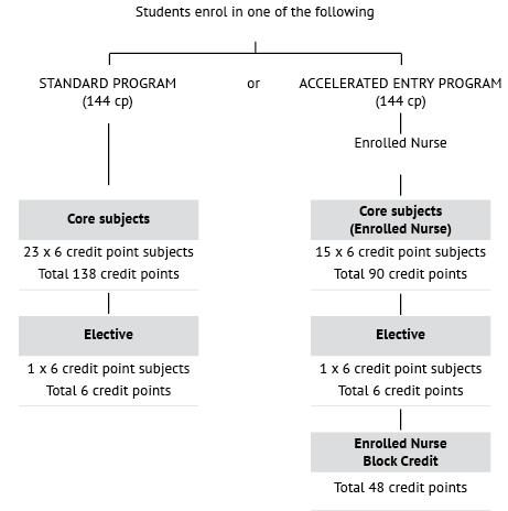 Course diagram: C10122