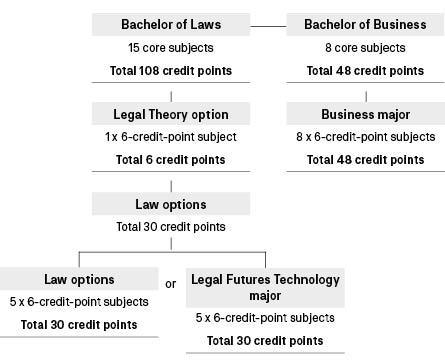 Course diagram: C10125