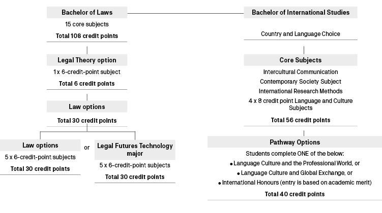 Course diagram: C10129