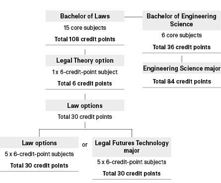 Course diagram: C10136