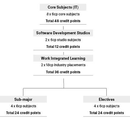 Course diagram: C10143