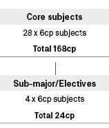 Course diagram: C10214