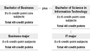 Course diagram: C10219