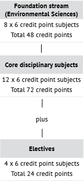 Course diagram: C10223