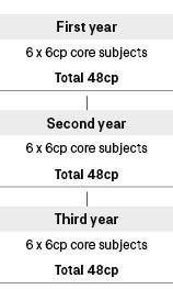Course diagram: C10225