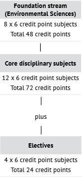 Course diagram: C10228