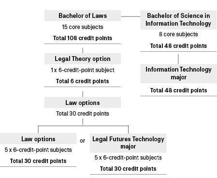 Course diagram: C10245