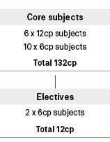 Course diagram: C10265