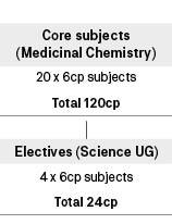 Course diagram: C10275