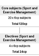 Course diagram: C10301