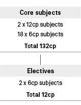 Course diagram: C10306