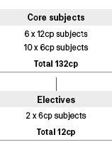 Course diagram: C10308