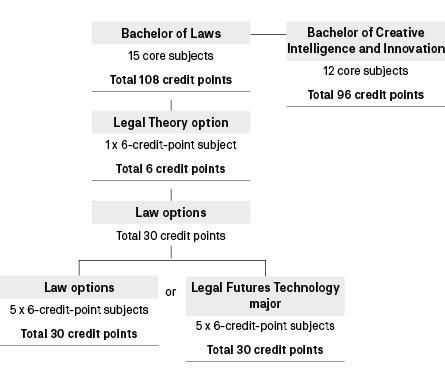 Course diagram: C10338