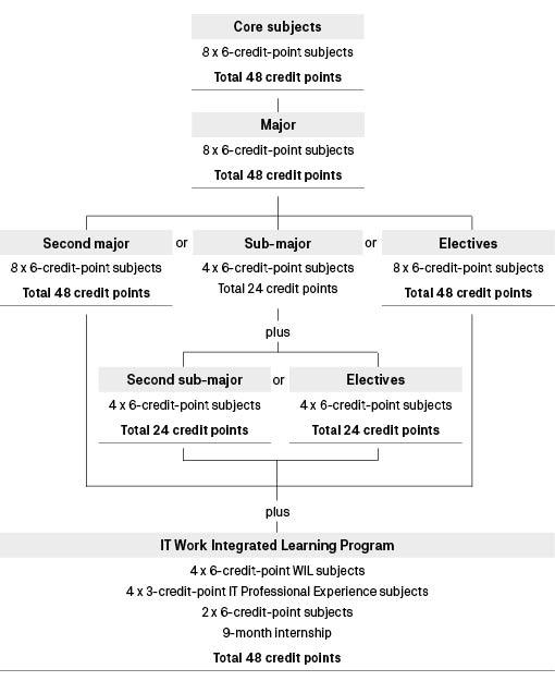 Course diagram: C10345