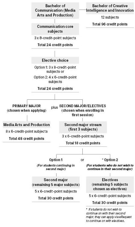 Course diagram: C10373
