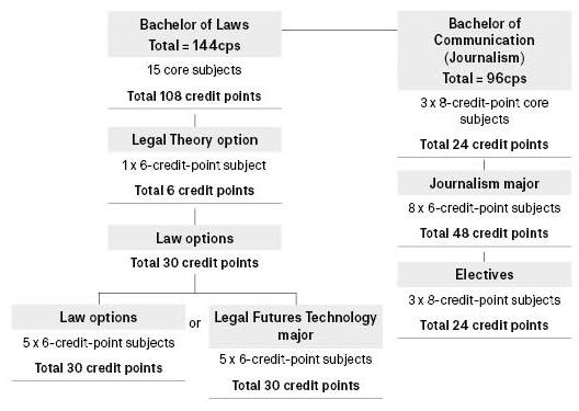 Course diagram: C10380