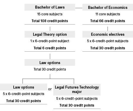 Course diagram: C10386