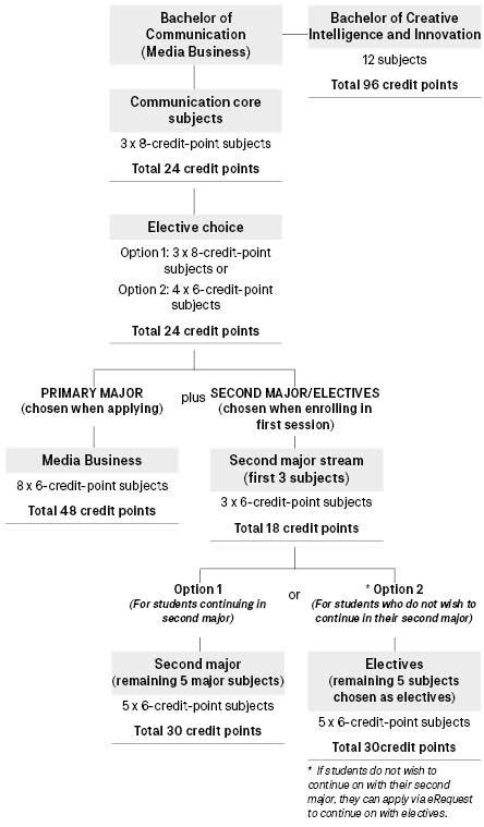Course diagram: C10454