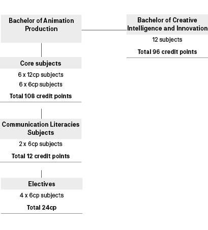 Course diagram: C10461