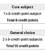Course diagram: C11289